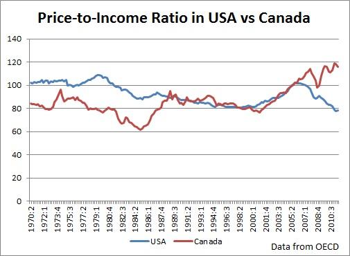 price to income ratio in canada vs usa