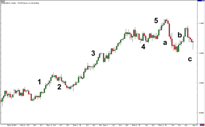 Elliot Wave pola 5-3 koreksi abc