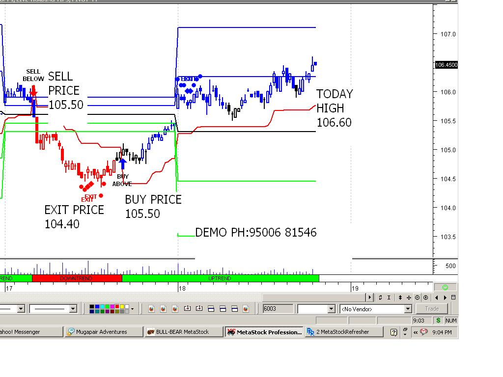 how to read buy sell charts