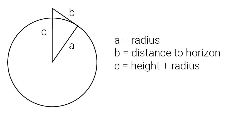 Flat Earth Vs Round Earth How To Calculate Distance To