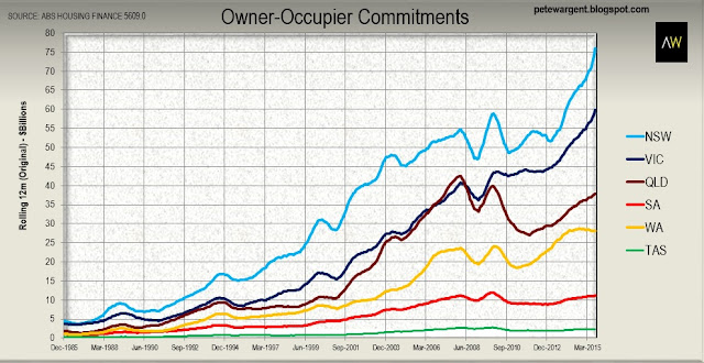 owner-occupier