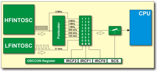 PIC: Configurando o Oscilador Interno