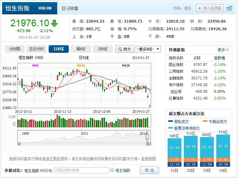 中国株コバンザメ投資 香港ハンセン指数20140127