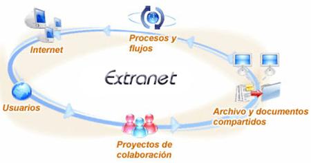 Pengertian Extranet