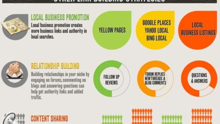 Link Building - Link Building Strategy