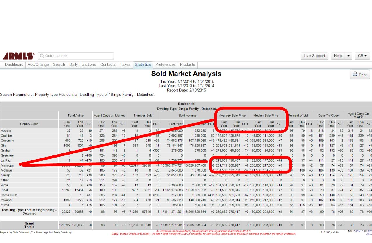 ARMLS sales data