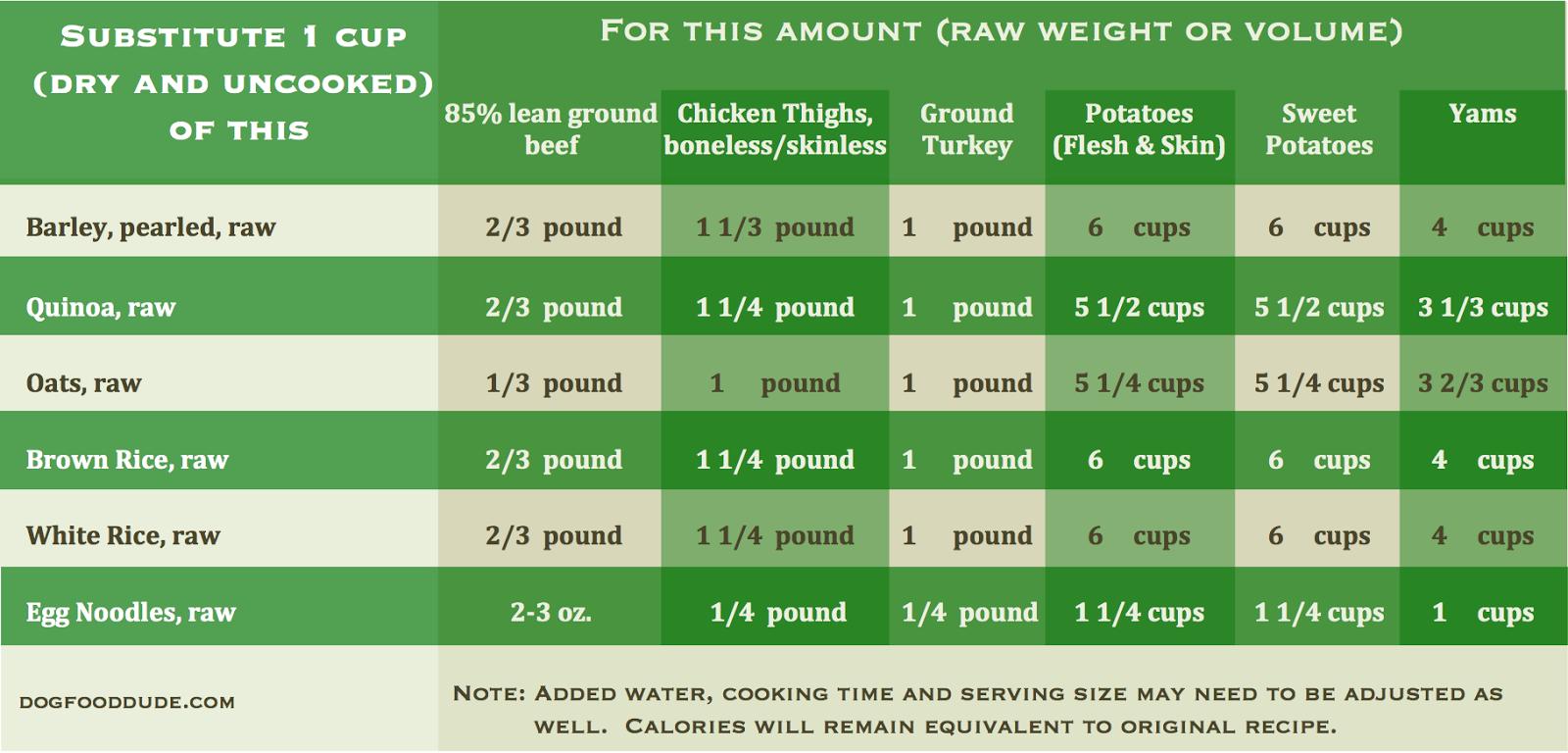 Dog Food Serving Size Chart