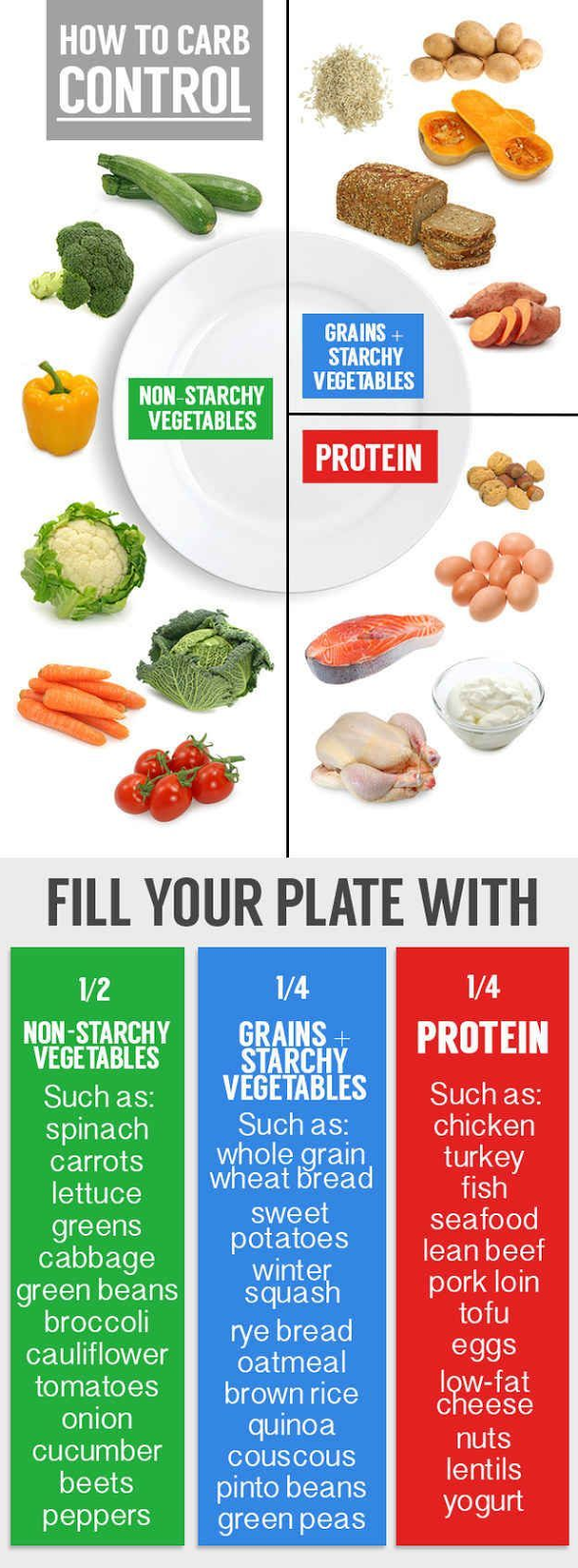 Fill your plate with vegetables and protein, and starch