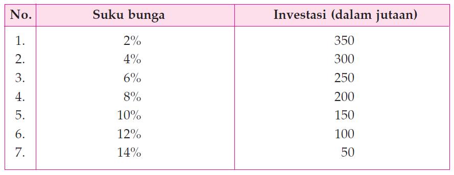 Pengertian, Faktor dan Kurva Investasi