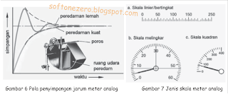 alat ukur analog dan digital