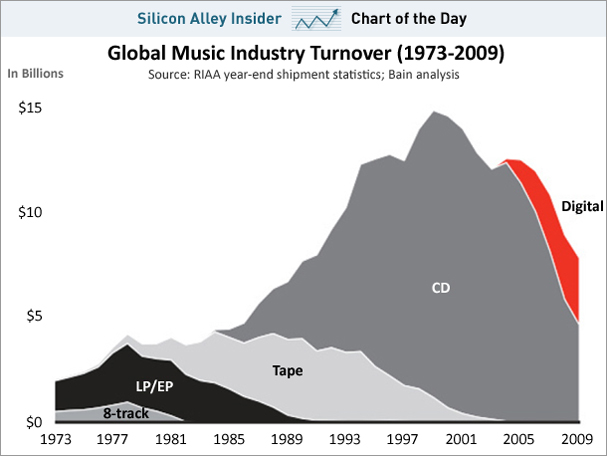 Here s abreakdown of online music sales from gartner by way of