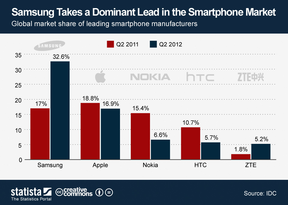 With 57million Smartphones sold in Q3 2012, Samsung enters ...