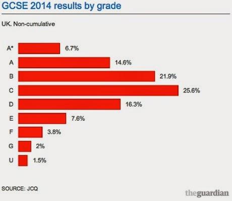 2014年 GCSE 結果 グレード別 The Guardian 2014年8月21日