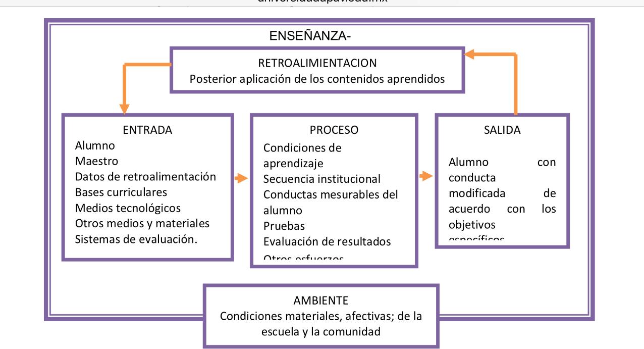 Innovación de la Didáctica: 3 Escuela Tecnocrática (Resumen)