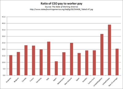 CEO to employee pay ratio