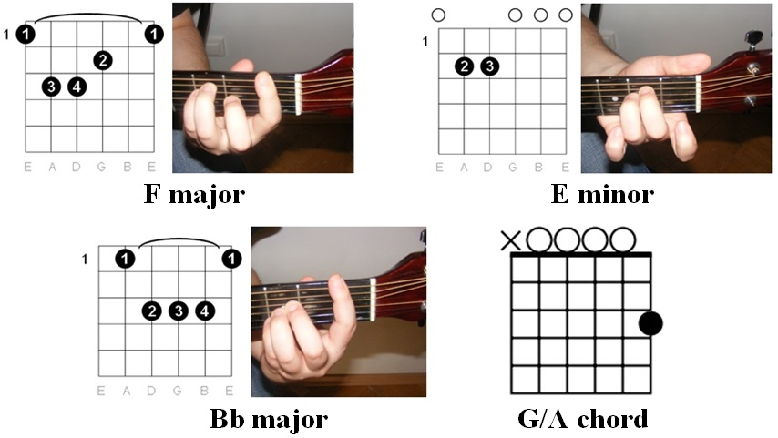 Guitar easiest guitar tabs : Guitar : guitar tabs easy Guitar Tabs Easy and Guitar Tabs' Guitars