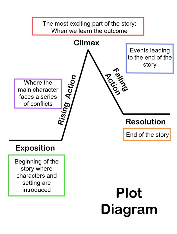 Ms parker teaches at edms ela quiz we are having a plot line diagram quiz and five essential elements of a story quiz tomorrow ccuart Gallery