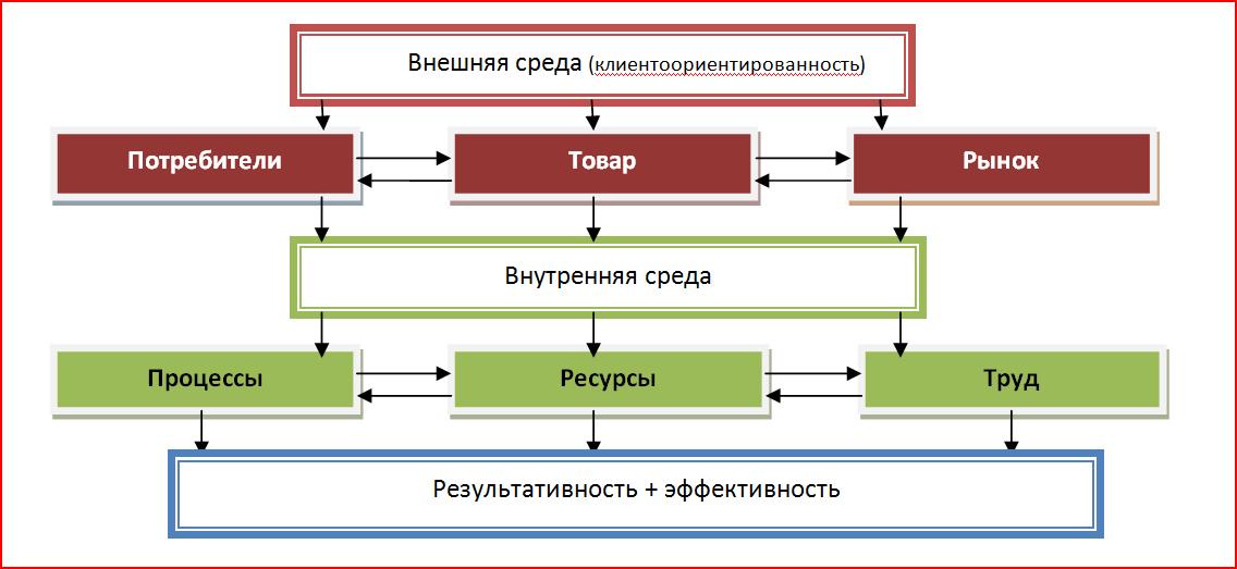 Субъекты деятельности: