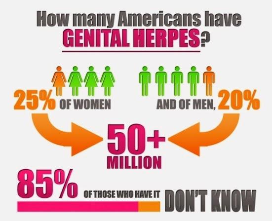 Various Genital Herpes Test