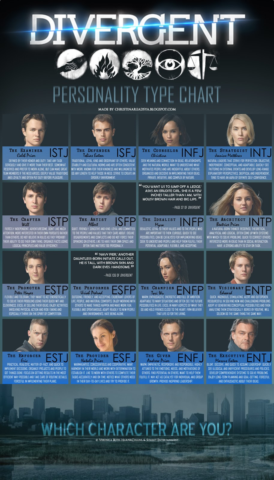 Christina Reads YA: MBTI in Young Adult Fiction: Divergent by ...