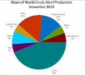 Steel Industry Executive Summary: July 2012