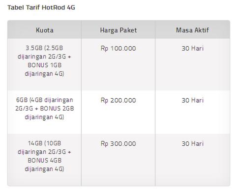 paket internet xl hotrod 4g
