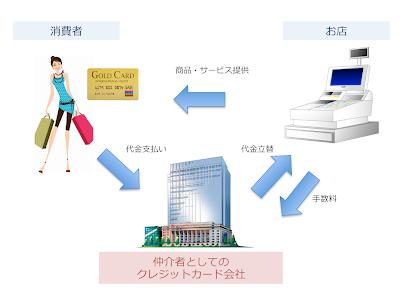 メディア型プラットフォーム/カード会社