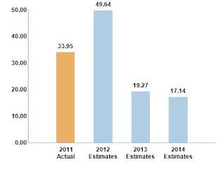 LFC stock prices forecast 2013
