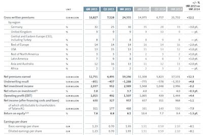 Talanx, Q3, 2015, key figures