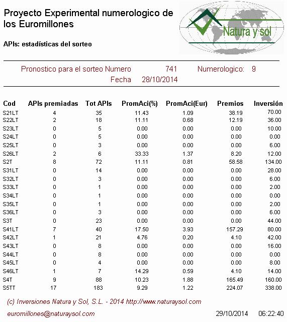 estadísticas sorteo euromillones