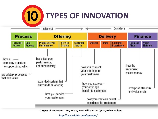 Namaste innovation management in smes for Product innovation company
