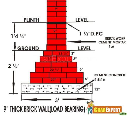 Civil Engineering Brick Work In Foundation
