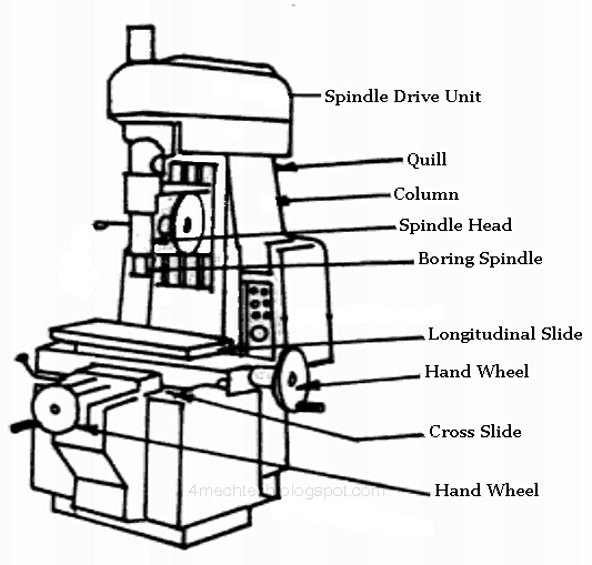 mechanical technology  jig boring machine