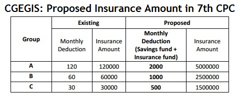 proposed+cgegis+insurance+amount+in+7th+cpc