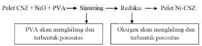 Proses yang terjadi selama pembuatan keramik secara fisis