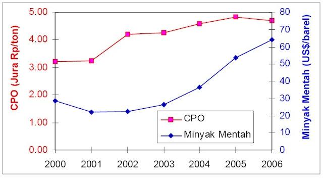 Perkembangan Harga CPO dan Minyak Mentah