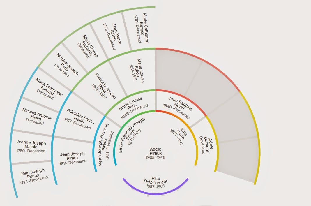 fan chart of Adele Piraux