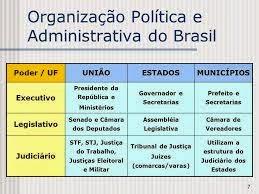 Direito Constitucional Organização Político-administrat iva: