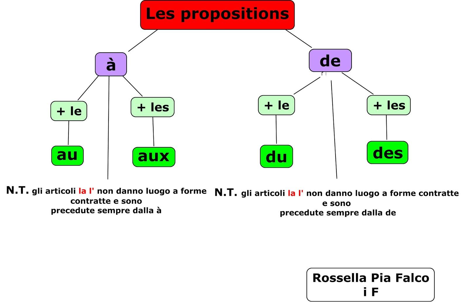 Francese e non solo sch mas de la pr position de et for Accenti francesi