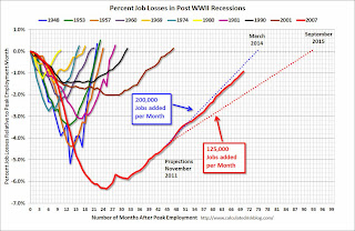 Employment Projection