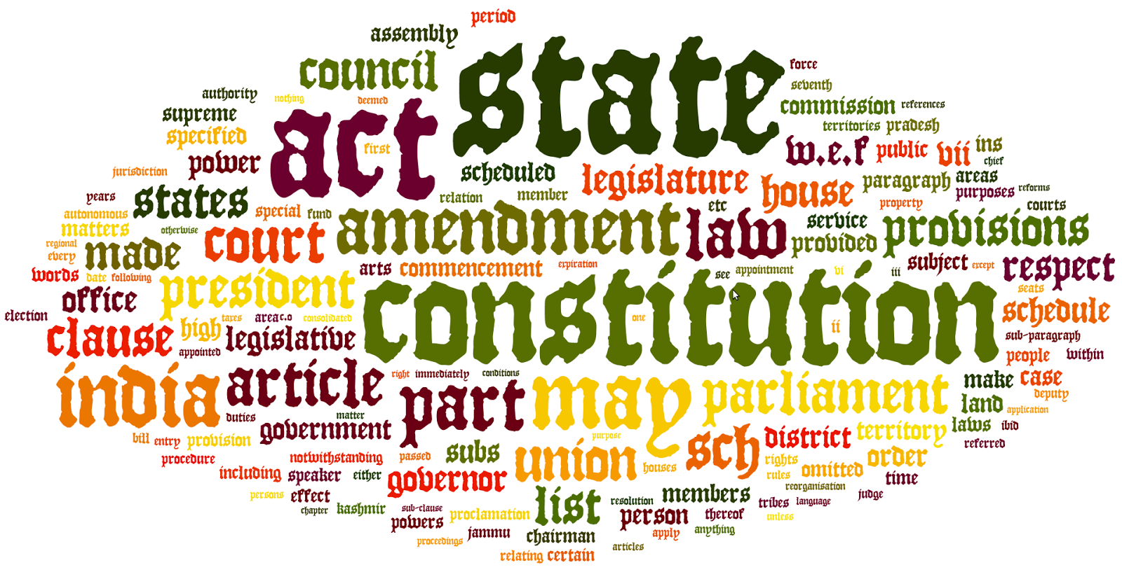 Types of Writs in Indian Constitution and their Importance