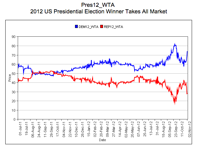 political polls betting markets heres they conflict