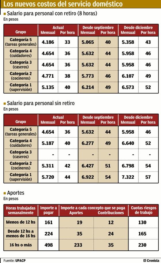 Salarios Empleadas Domesticas 2016 | newhairstylesformen2014.com