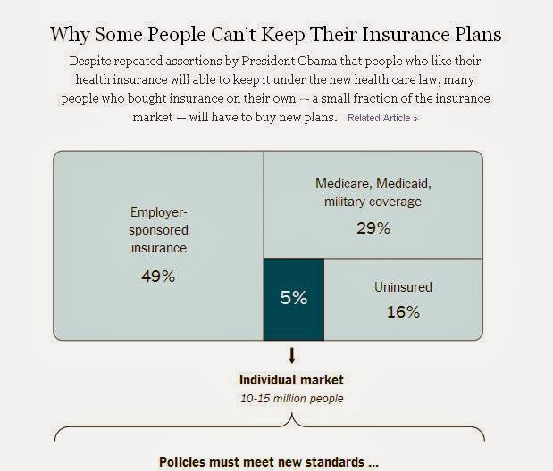 Infographics, Obamacare, insurance, health insurance, Affordable Care Act
