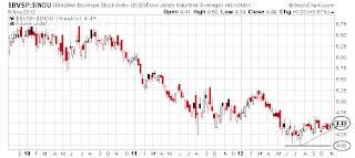 Spread entre o Ibovespa e Dow Jones