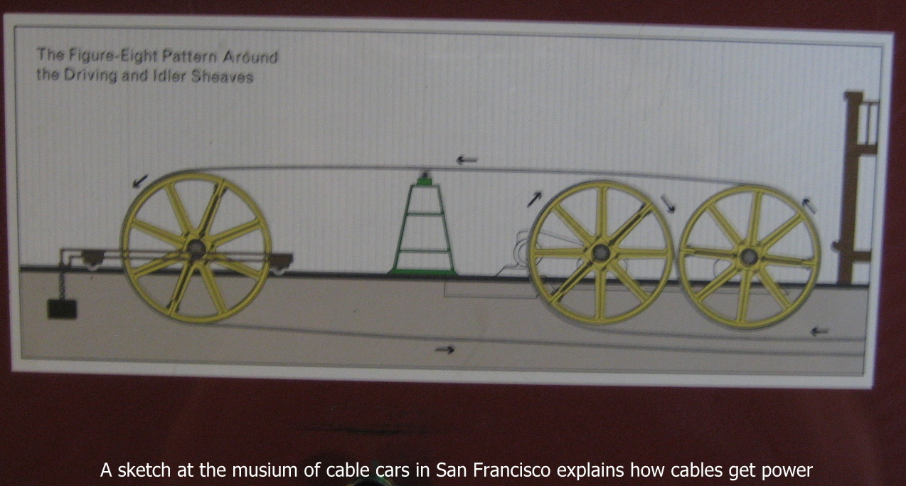 san francisco cable car mechanism CABLE CARS of San Francisco and how in 1961, a lady leader