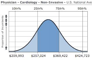Cardiology Physician Salary