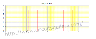 Astable+multivibrator+circuit+using+transistors+output+waveform Astable Multivibrator using transistors   Transistorised Circuit wave form and operation
