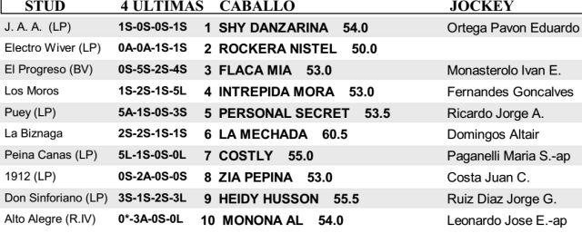Carreras Caballos San Isidro Handicap IPE