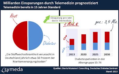 Telemedizin bereits in 15 Jahren Standard